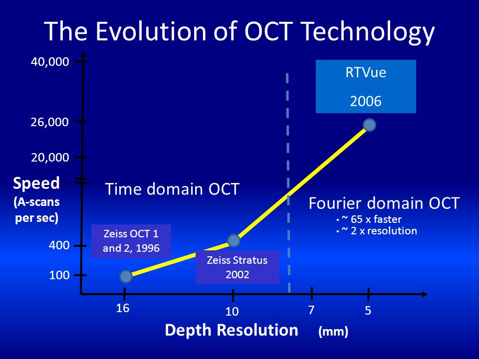 The Evolution of OCT Technology