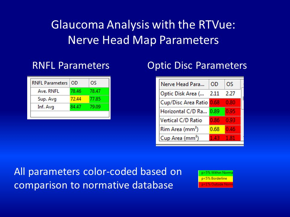 Glaucoma Analysis with the RTVue: Nerve Head Map Parameters