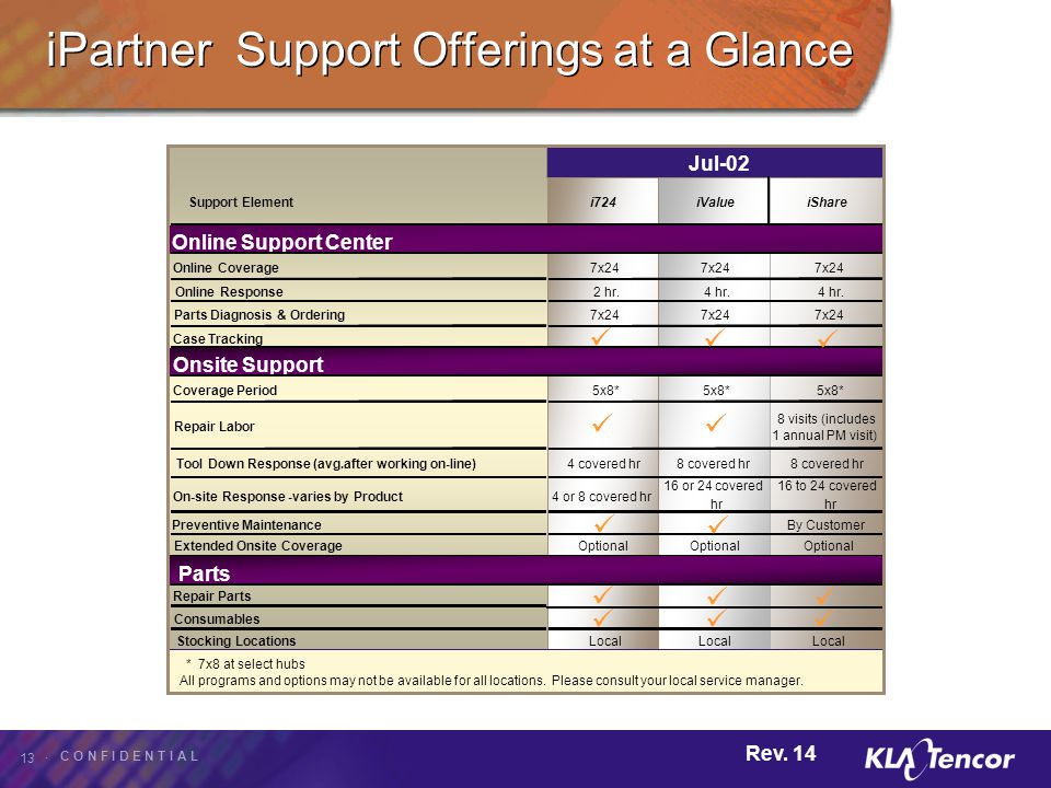 iPartner Support Offerings at a Glance