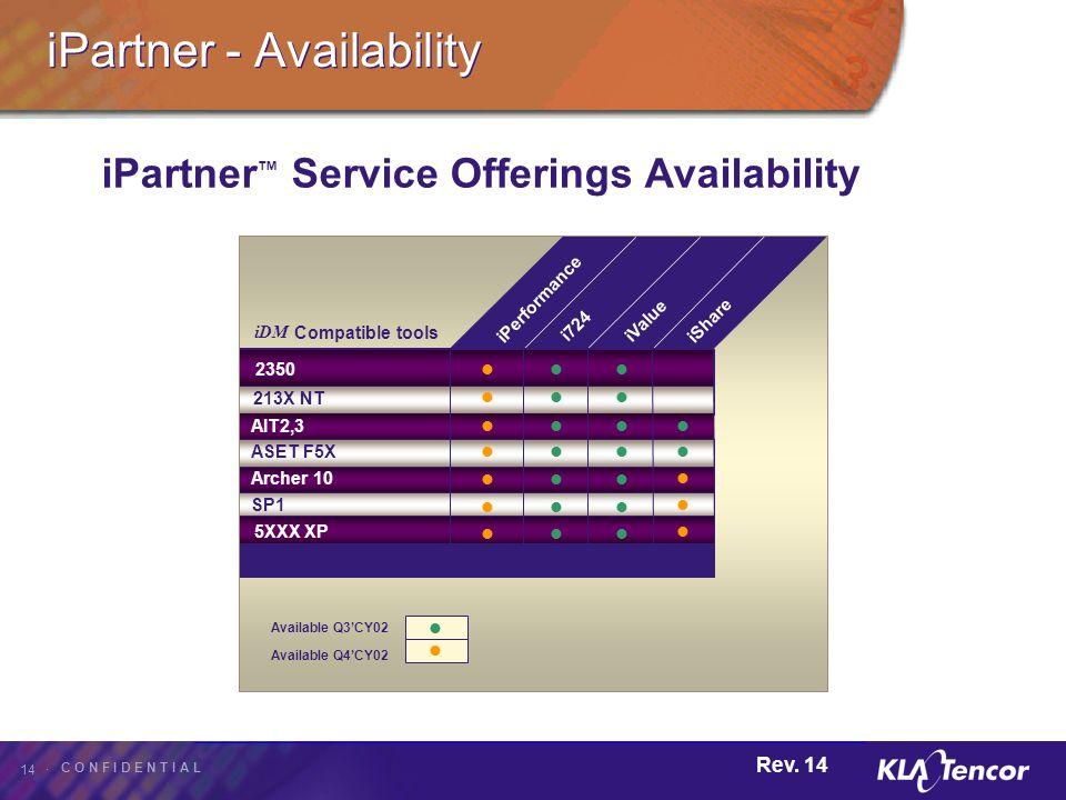 iPartner - Availability