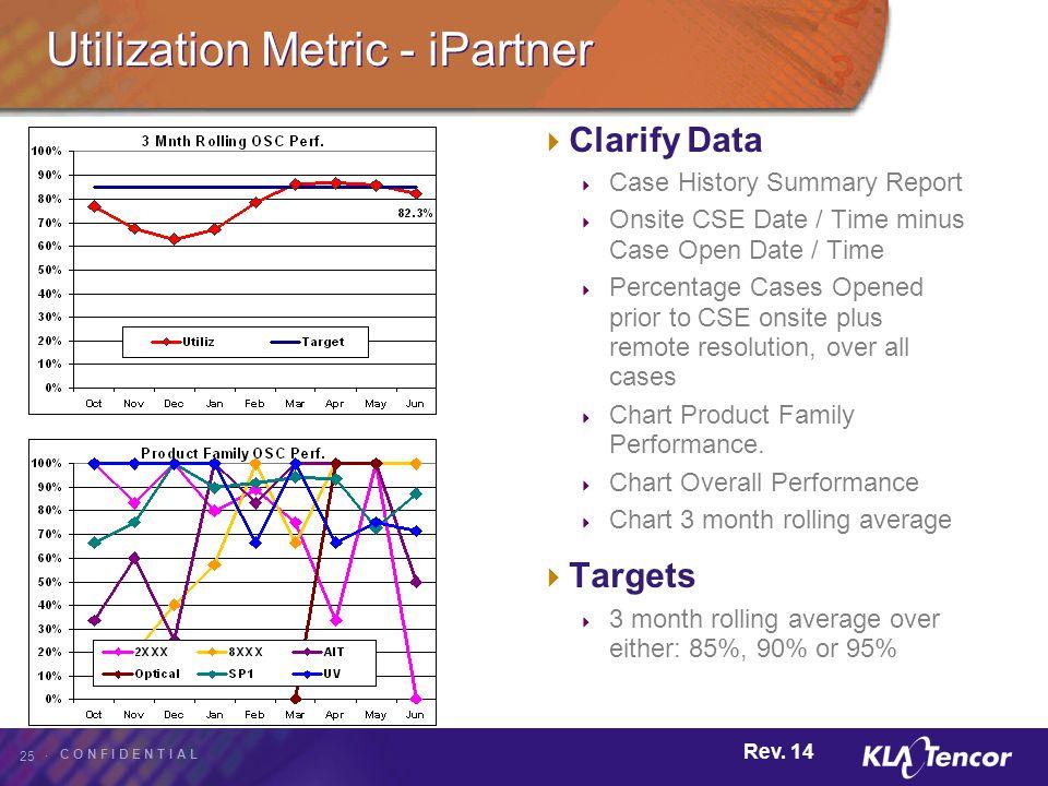 Utilization Metric - iPartner
