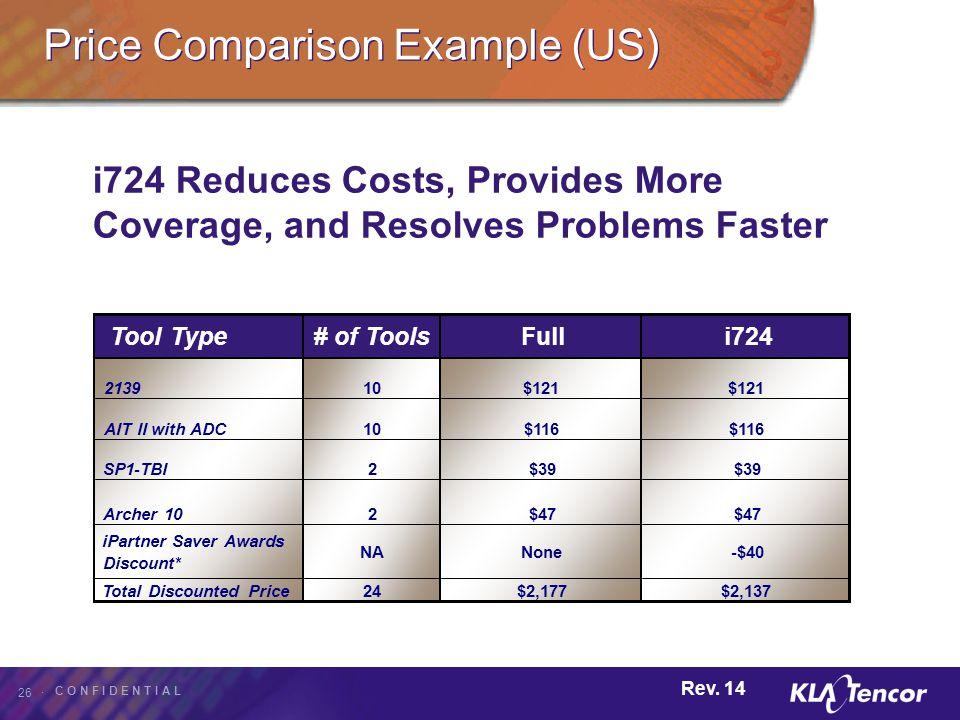 Price Comparison Example (US)