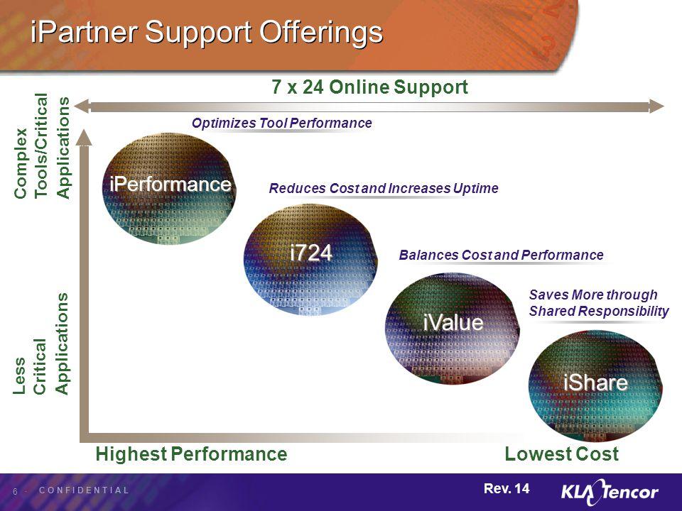 iPartner Support Offerings