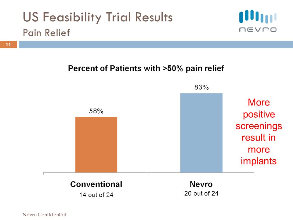 US Feasibility Trial Results Pain Relief