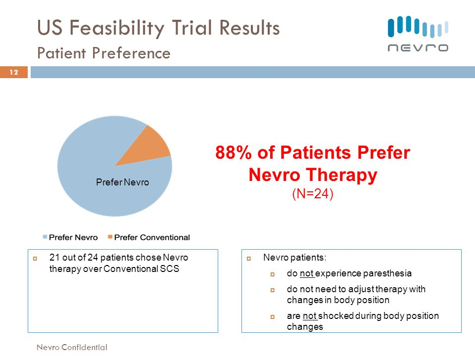 US Feasibility Trial Results Patient Preference