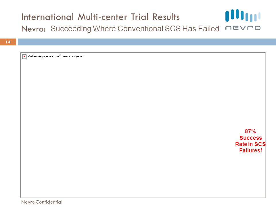 International Multi-center Trial Results Nevro: Succeeding Where Conventional SCS Has Failed