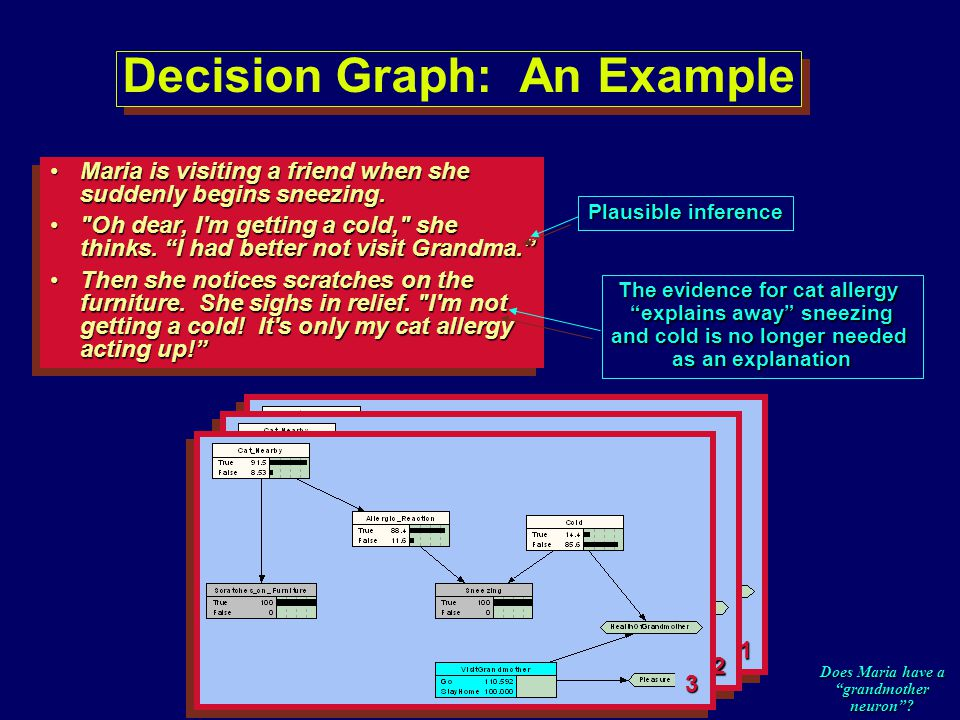 Decision Graph: An Example