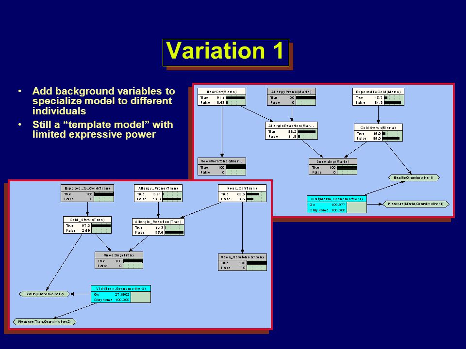 Variation 1 Add background variables to specialize model to different individuals.