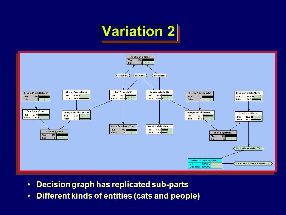 Variation 2 Decision graph has replicated sub-parts