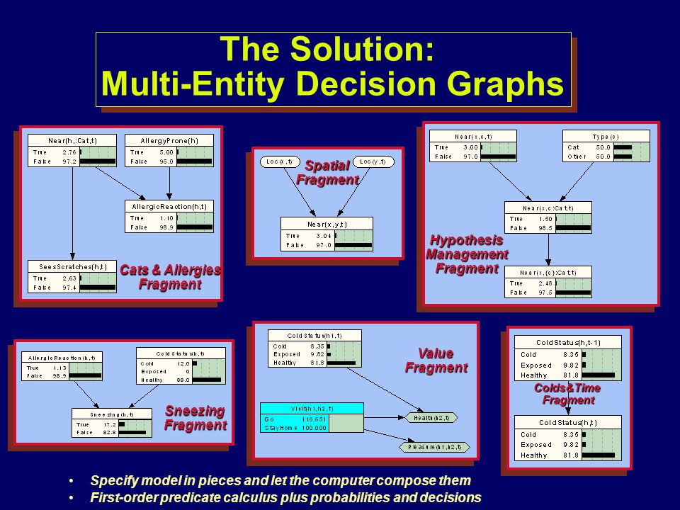 The Solution: Multi-Entity Decision Graphs
