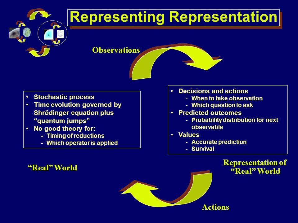 Representing Representation