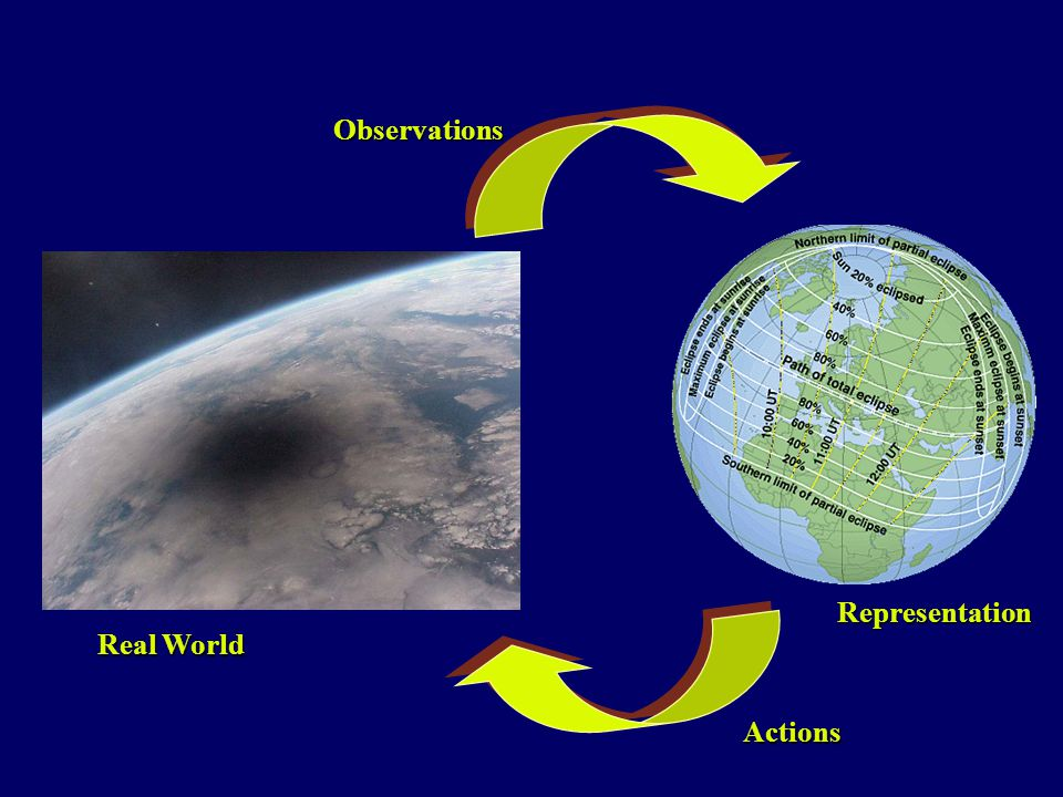 Observations Representation Real World Actions