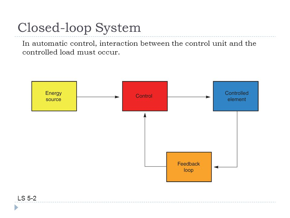 Closed-loop System In automatic control, interaction between the control unit and the controlled load must occur.