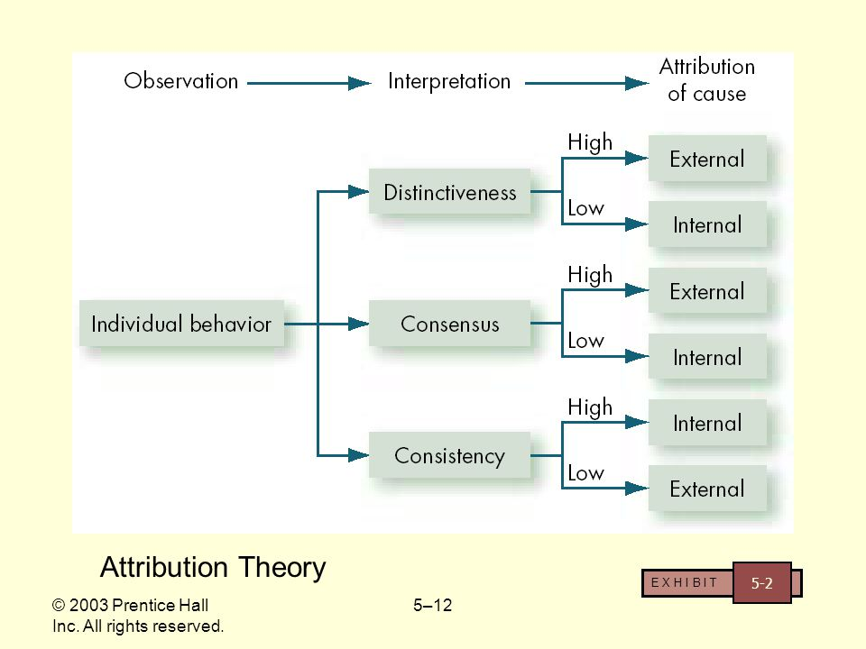 Attribution Theory © 2003 Prentice Hall Inc. All rights reserved. 5-2