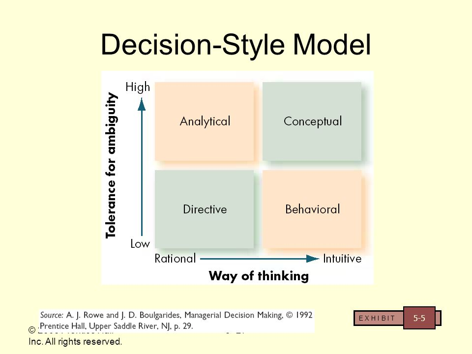Decision-Style Model © 2003 Prentice Hall Inc. All rights reserved.