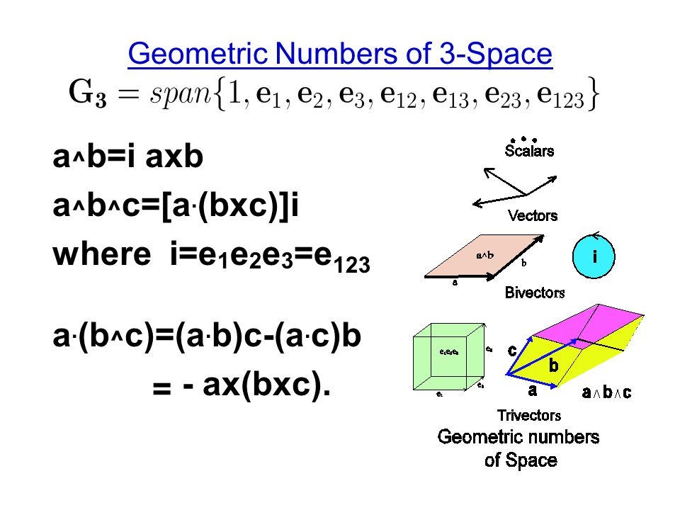 Geometric Numbers of 3-Space