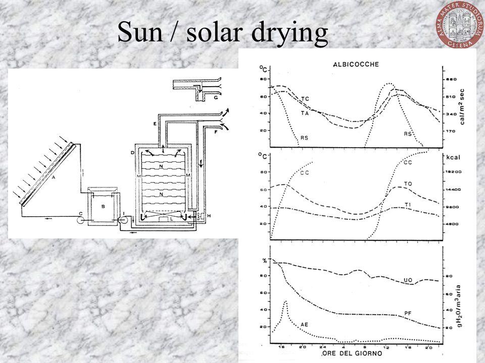 Sun / solar drying