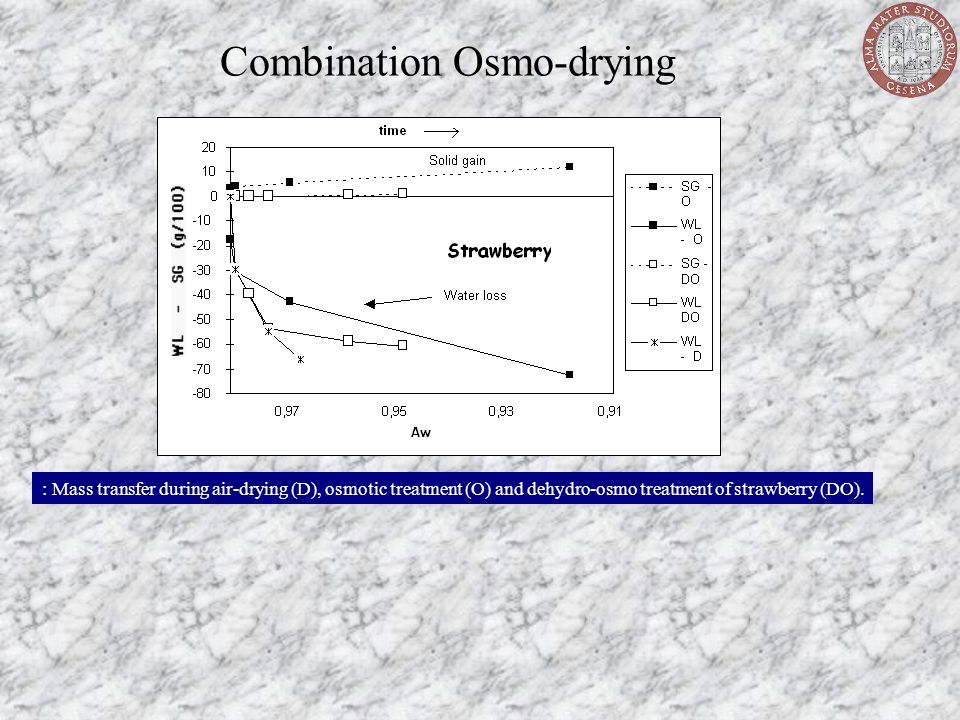 Combination Osmo-drying