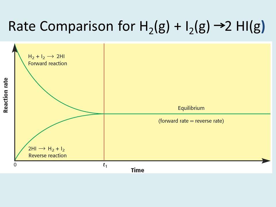 Rate Comparison for H2(g) + I2(g) 2 HI(g)
