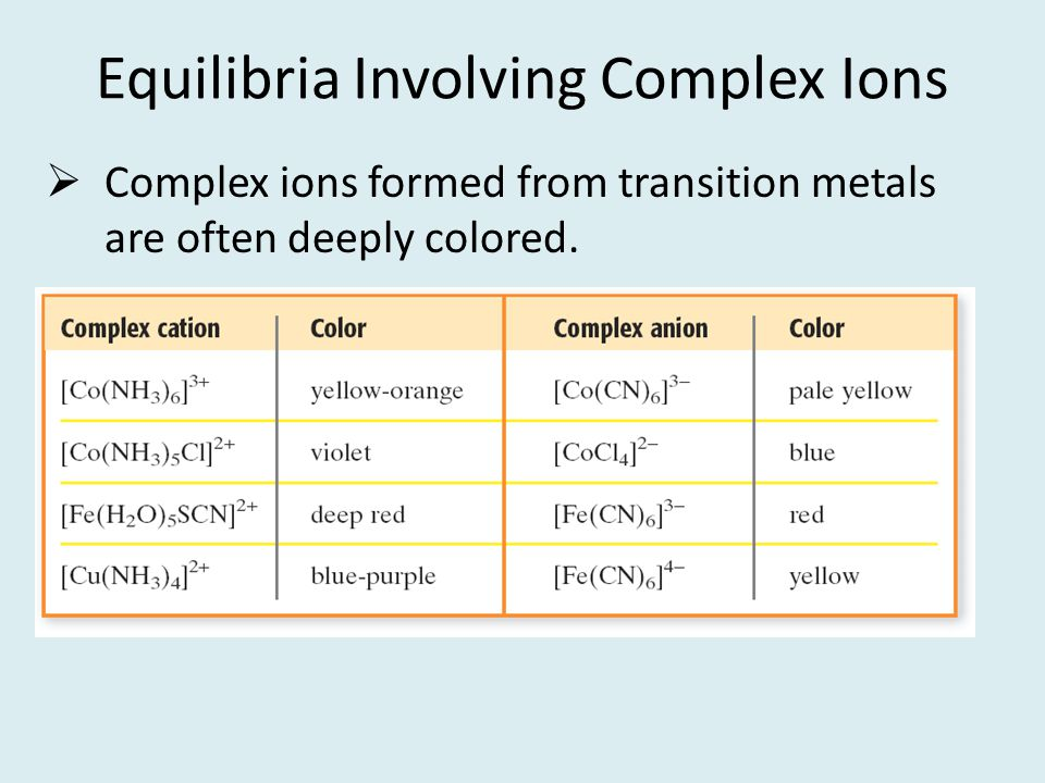Equilibria Involving Complex Ions