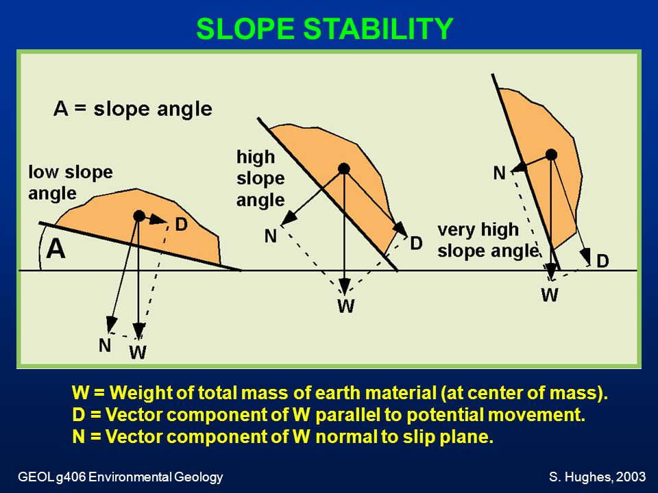 SLOPE STABILITY W = Weight of total mass of earth material (at center of mass). D = Vector component of W parallel to potential movement.