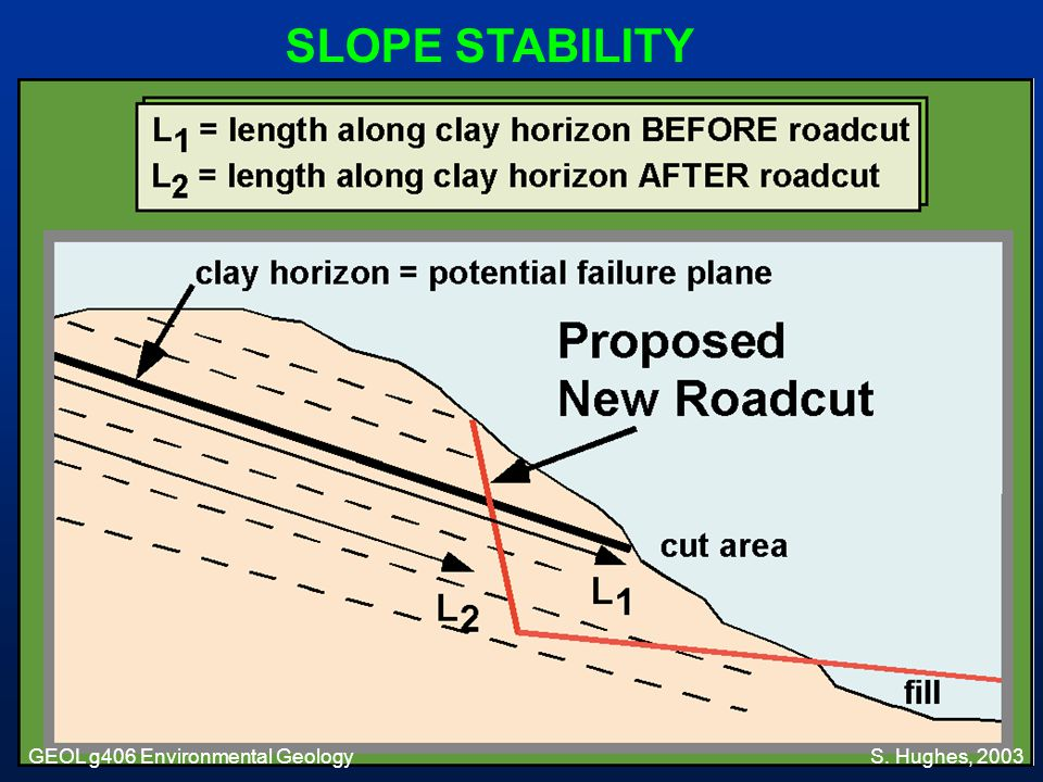 SLOPE STABILITY GEOL g406 Environmental Geology S. Hughes, 2003
