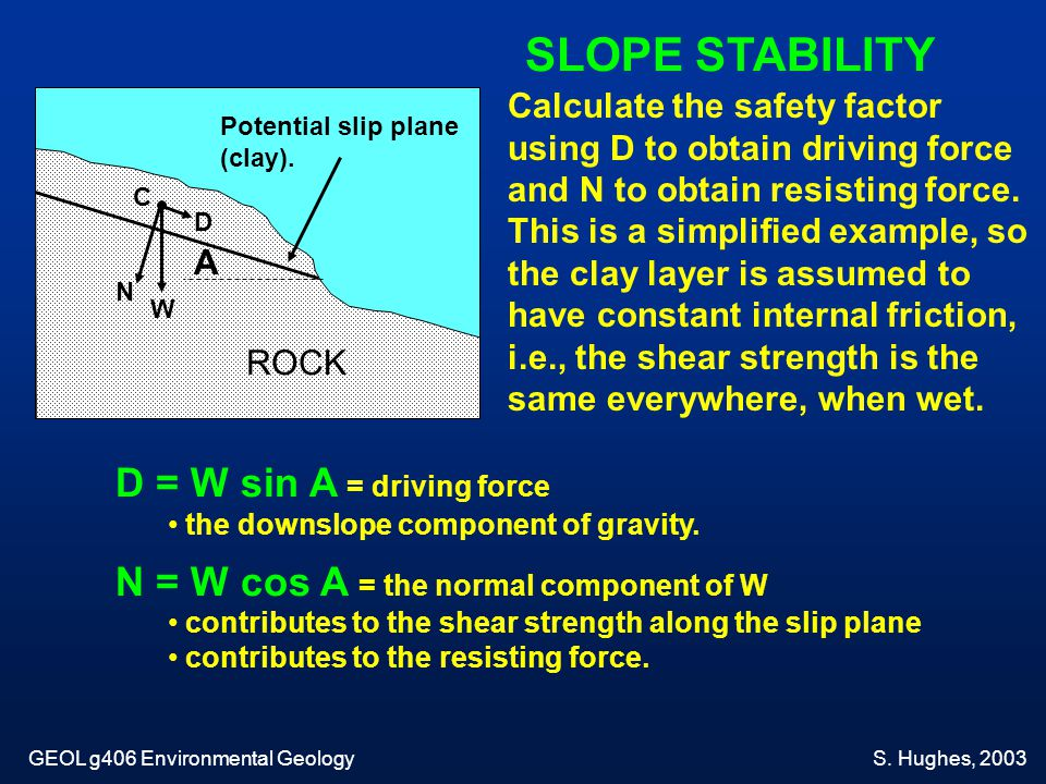 SLOPE STABILITY D = W sin A = driving force
