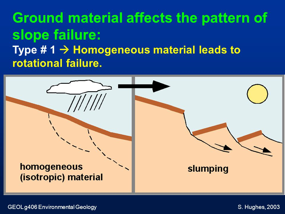 Ground material affects the pattern of slope failure: