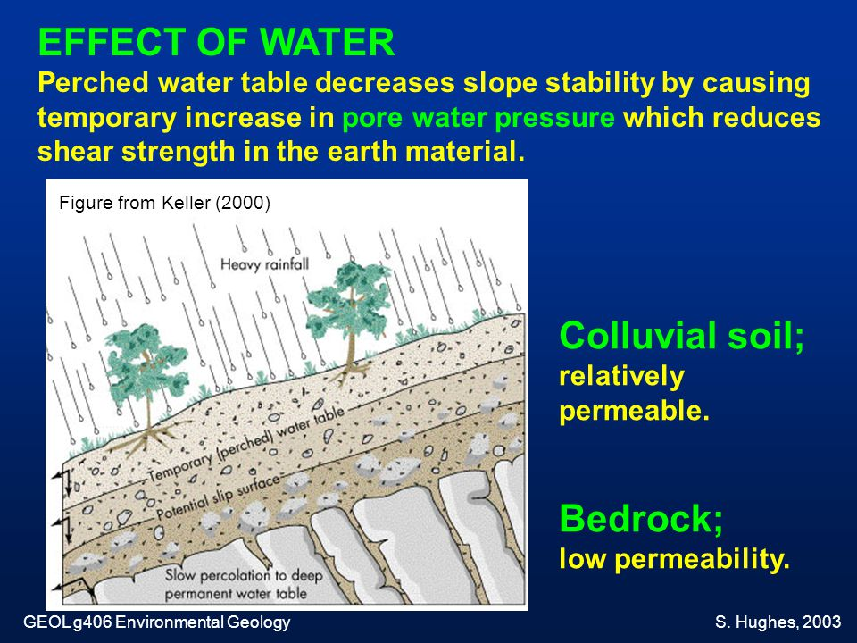 EFFECT OF WATER Colluvial soil; Bedrock;