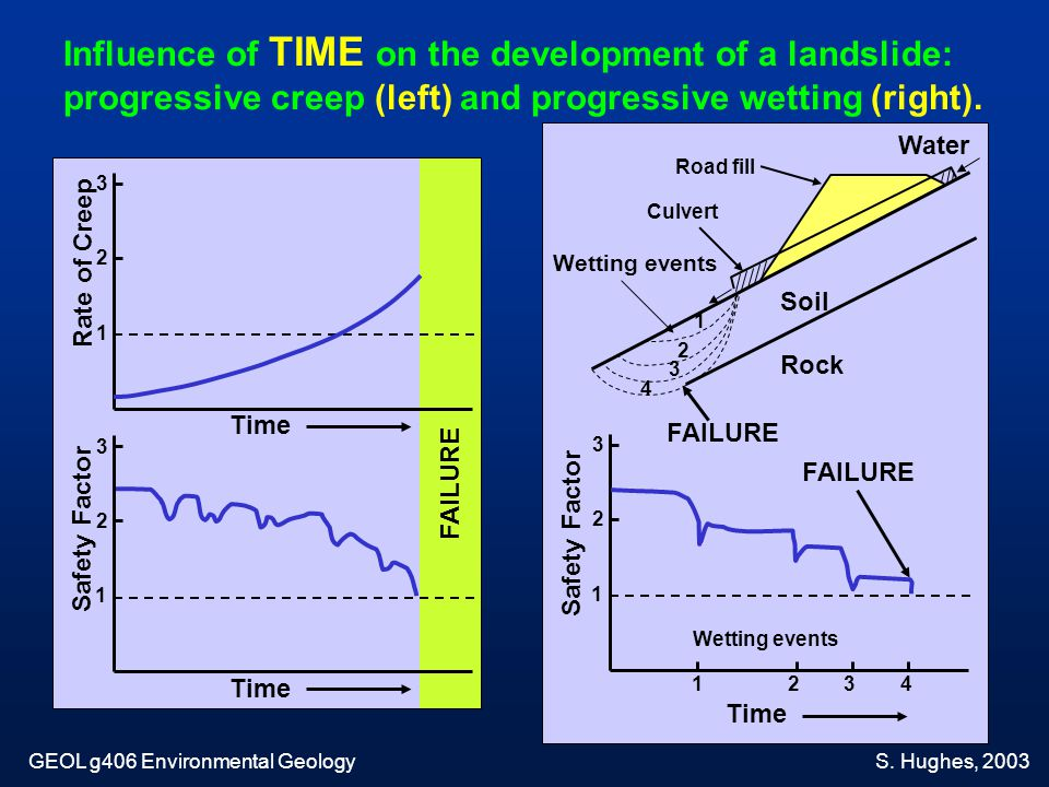 Influence of TIME on the development of a landslide: