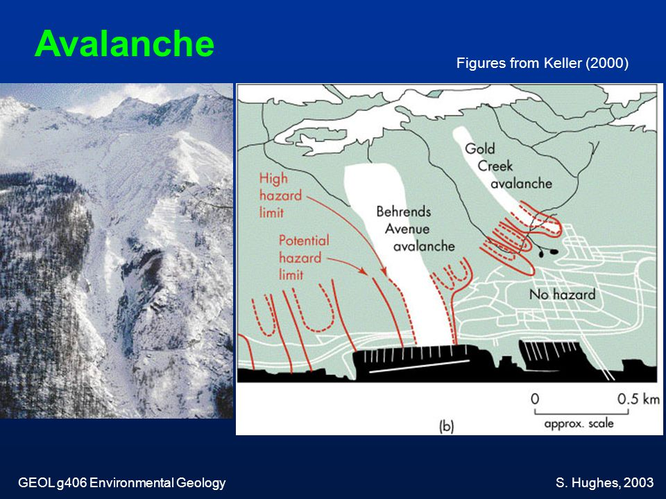 Avalanche Figures from Keller (2000) GEOL g406 Environmental Geology