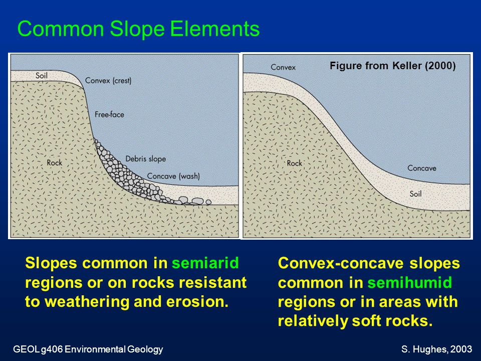 Common Slope Elements Slopes common in semiarid