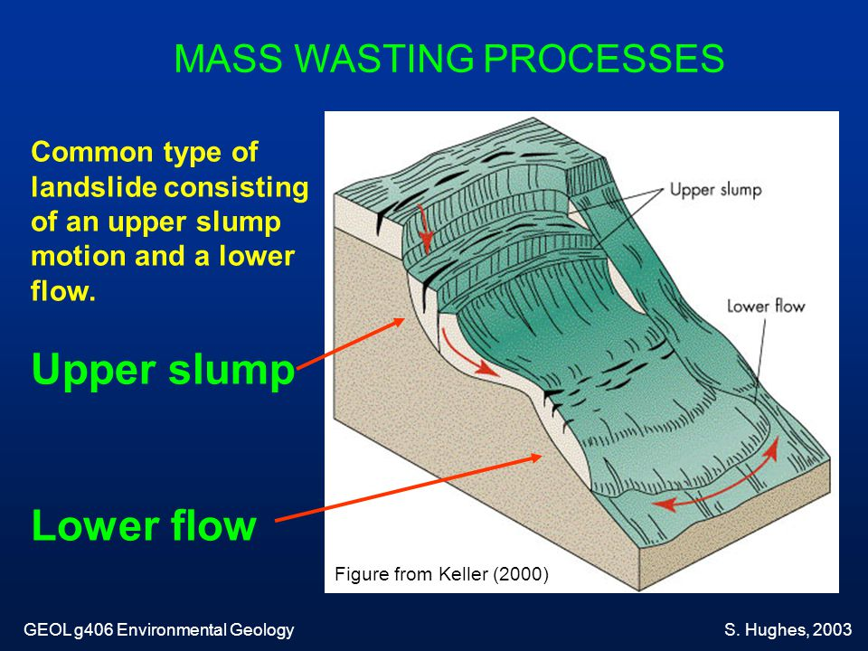 Upper slump Lower flow MASS WASTING PROCESSES Common type of