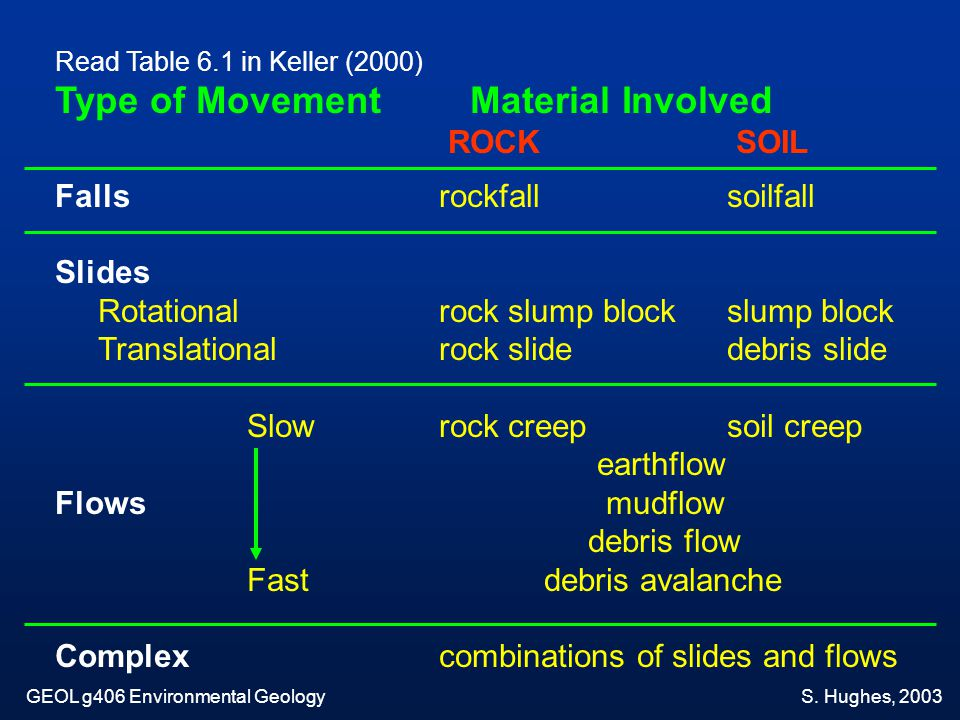 Type of Movement Material Involved