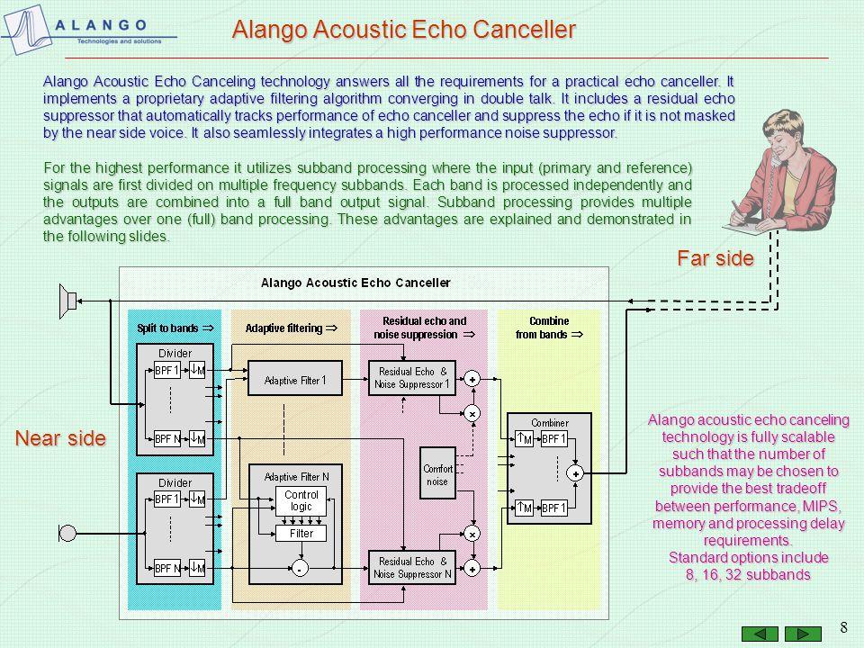 Alango Acoustic Echo Canceller