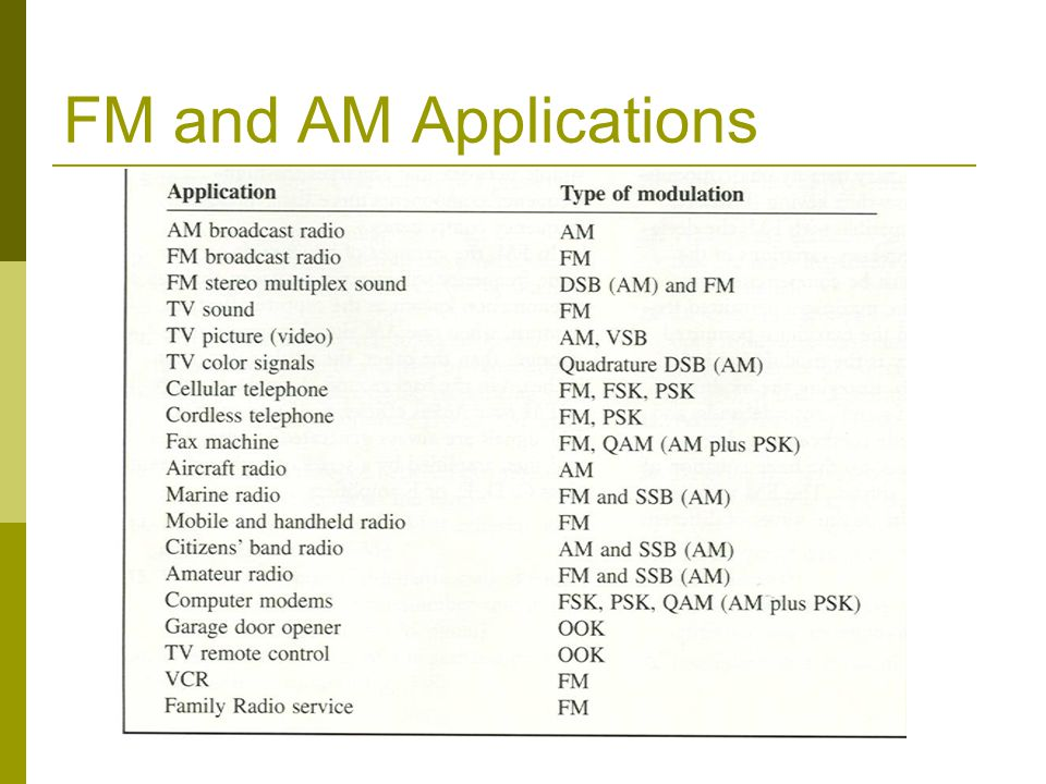 FM and AM Applications