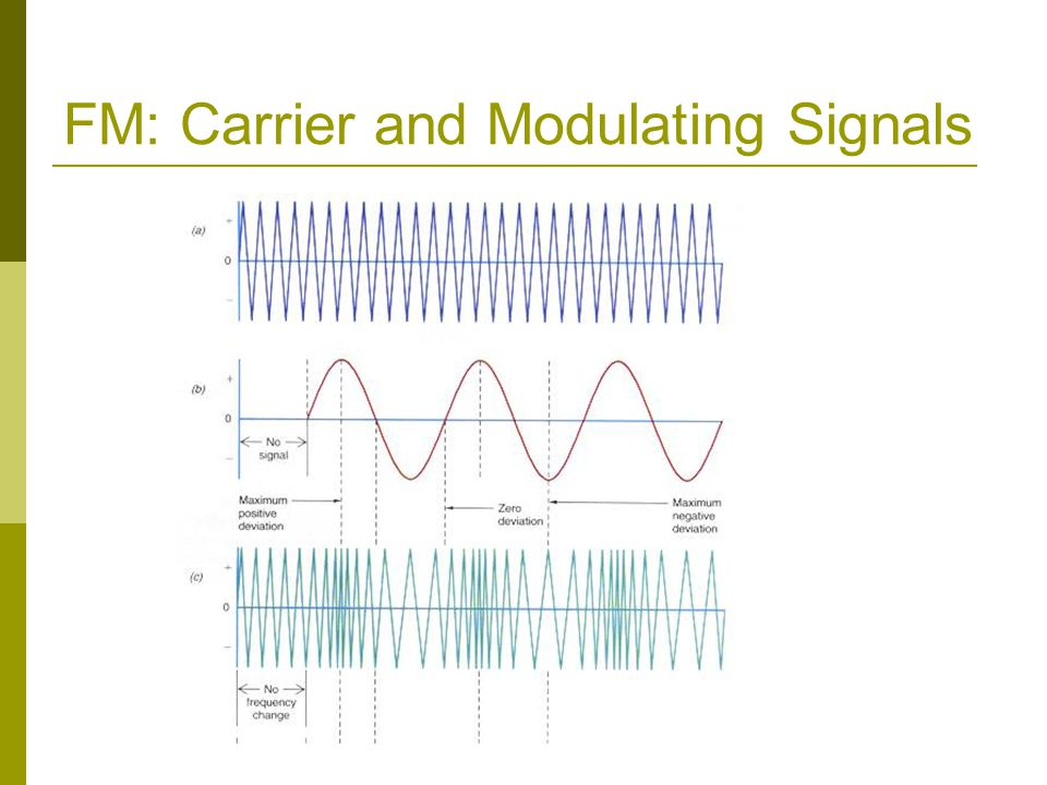 FM: Carrier and Modulating Signals
