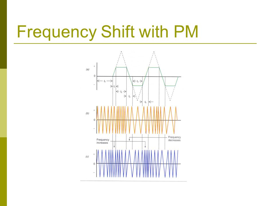 Frequency Shift with PM