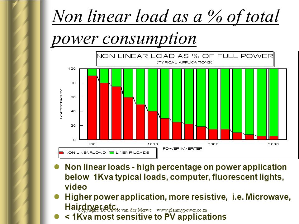 Non linear load as a % of total power consumption