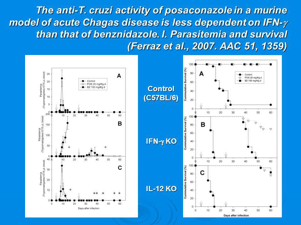 The anti-T. cruzi activity of posaconazole in a murine model of acute Chagas disease is less dependent on IFN-g than that of benznidazole. I. Parasitemia and survival (Ferraz et al., 2007. AAC 51, 1359)