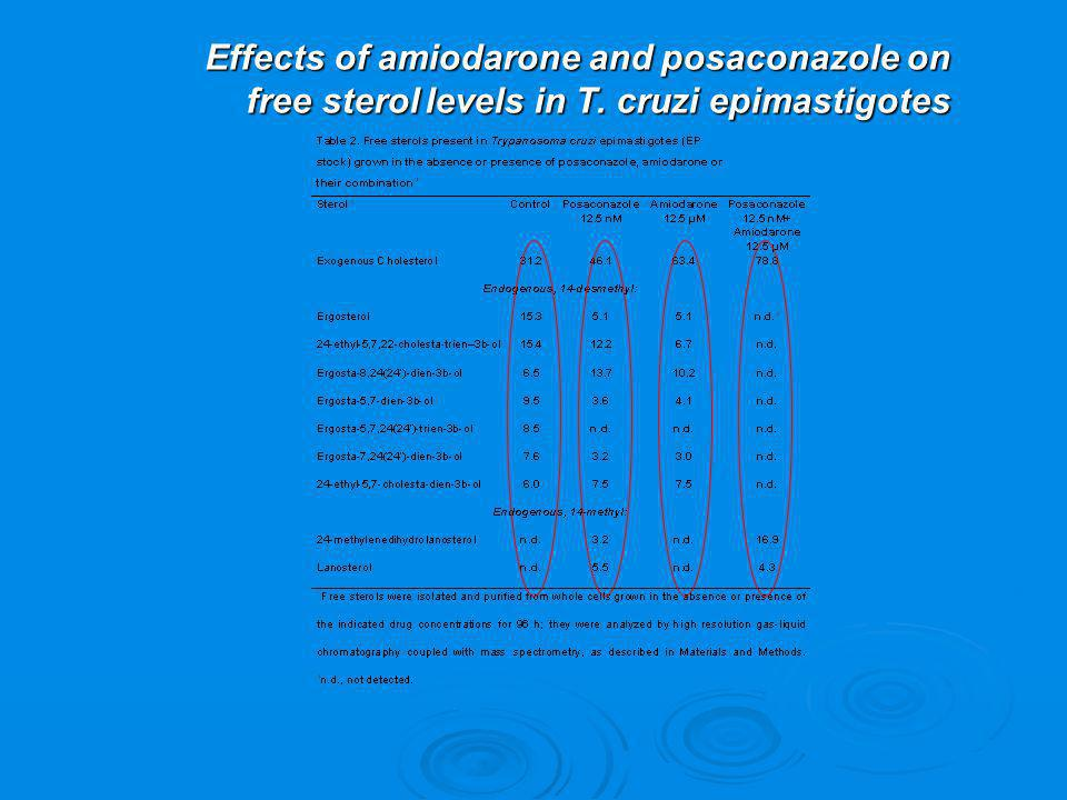 Effects of amiodarone and posaconazole on free sterol levels in T