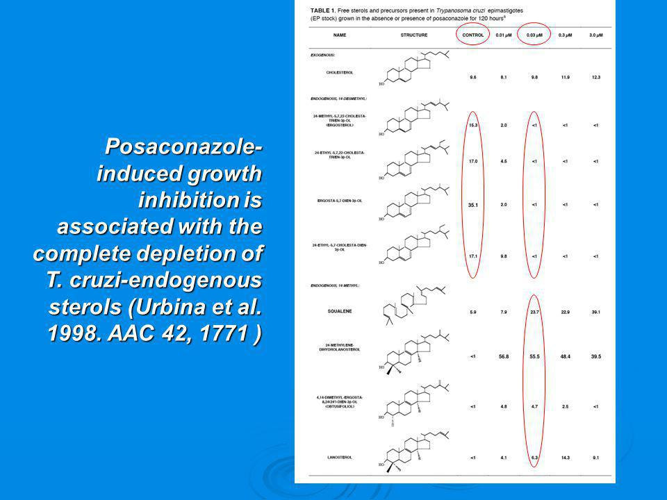 Posaconazole-induced growth inhibition is associated with the complete depletion of T.