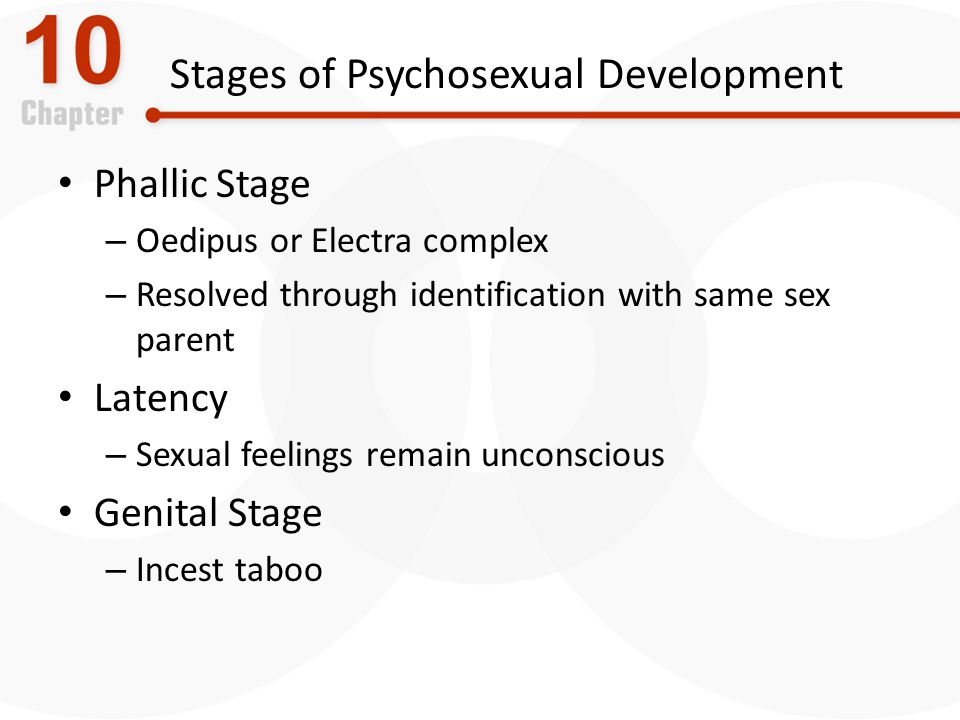 Stages of Psychosexual Development