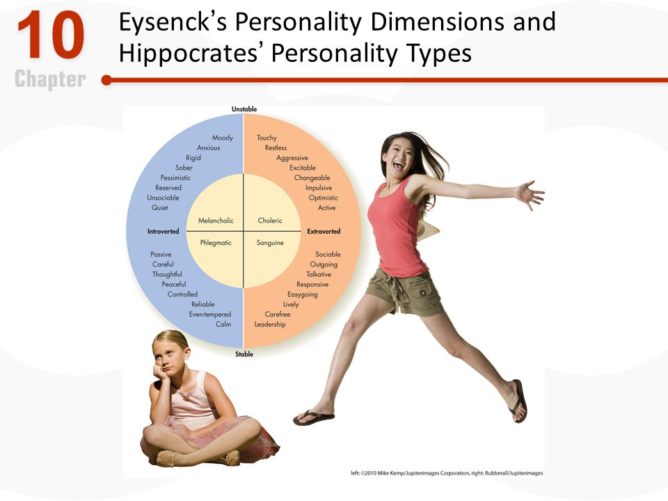 Eysenck's Personality Dimensions and Hippocrates' Personality Types