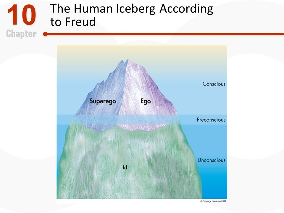 The Human Iceberg According to Freud