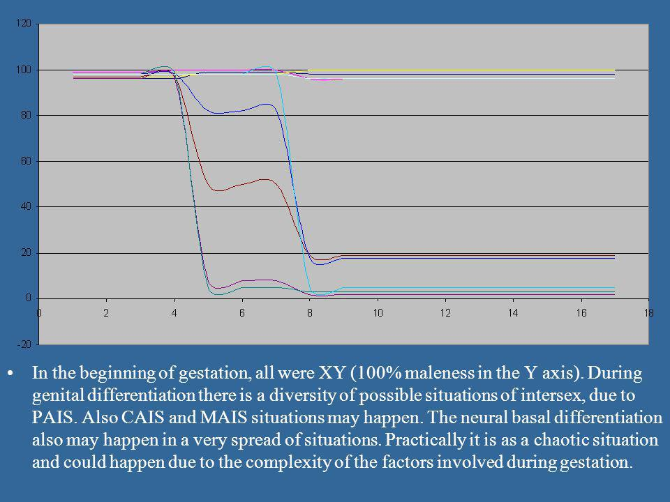 In the beginning of gestation, all were XY (100% maleness in the Y axis).