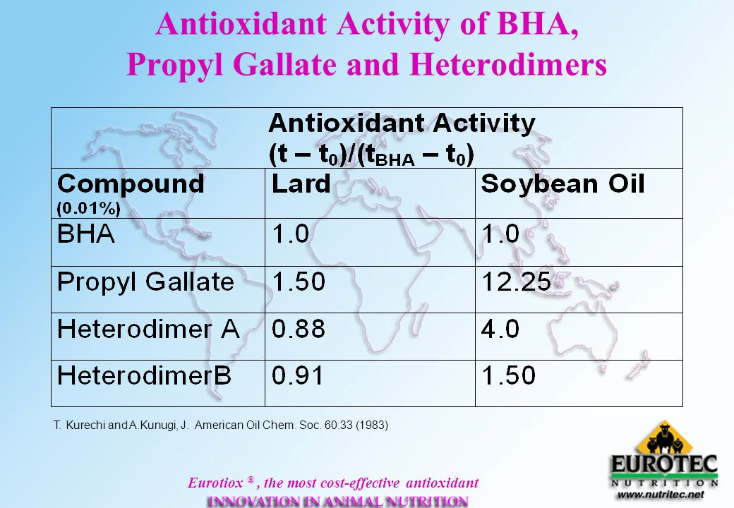 Antioxidant Activity of BHA, Propyl Gallate and Heterodimers
