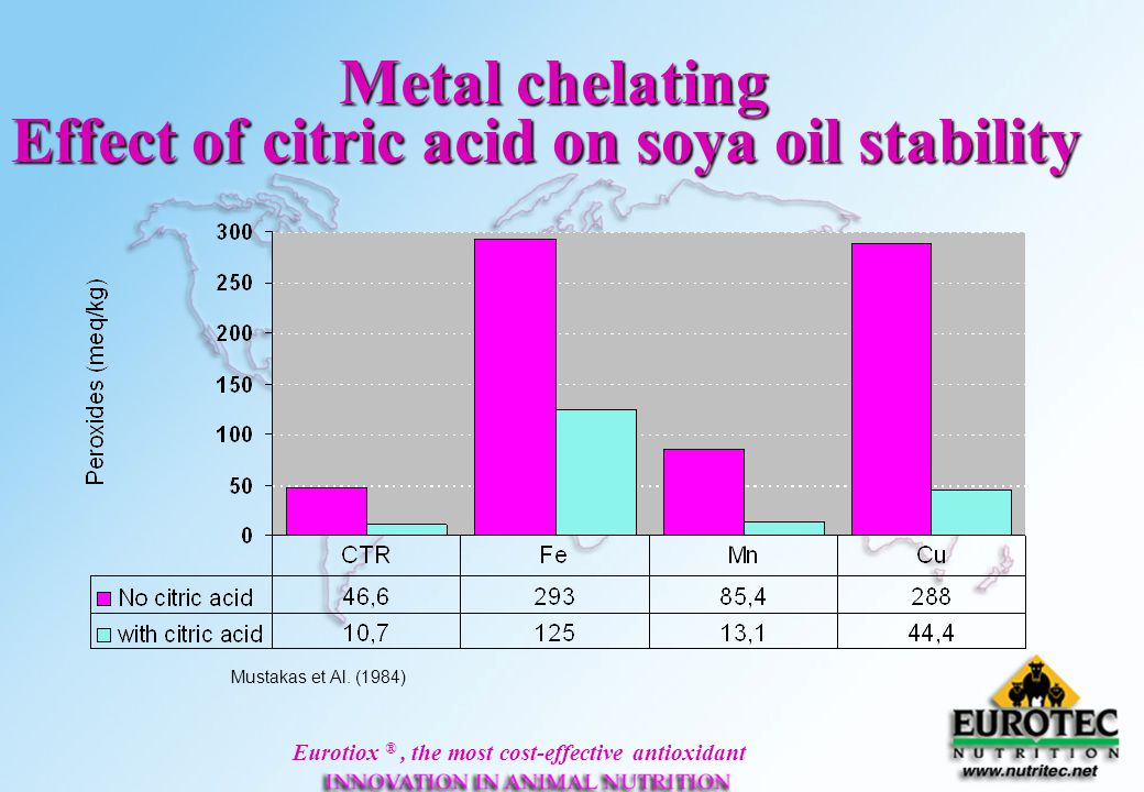Effect of citric acid on soya oil stability