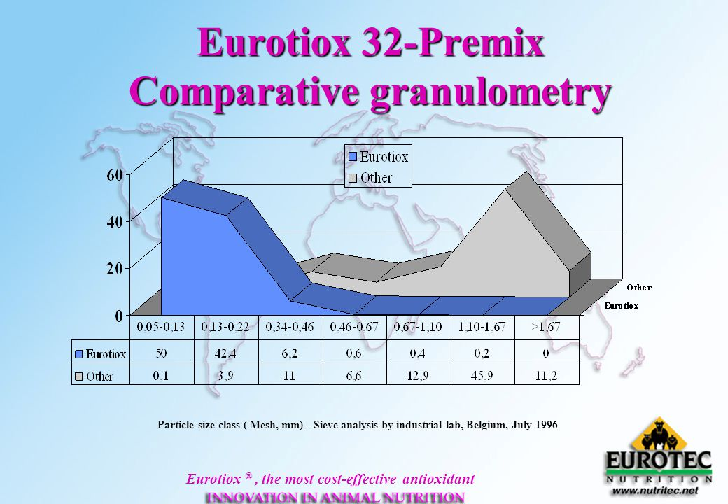 Eurotiox 32-Premix Comparative granulometry