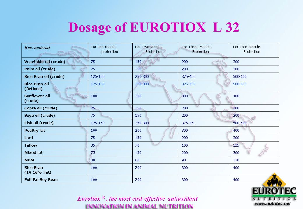 Dosage of EUROTIOX L 32 Raw material